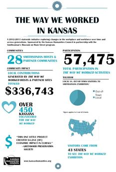 Inforgraphic showing impact of The Way We Worked initiative in Kansas